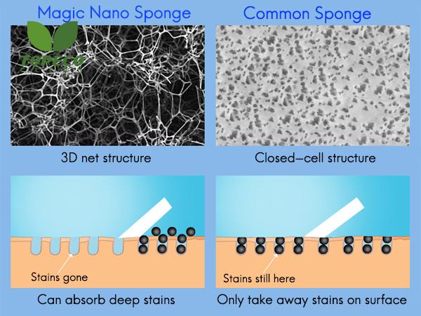 magic nano sponge supplier